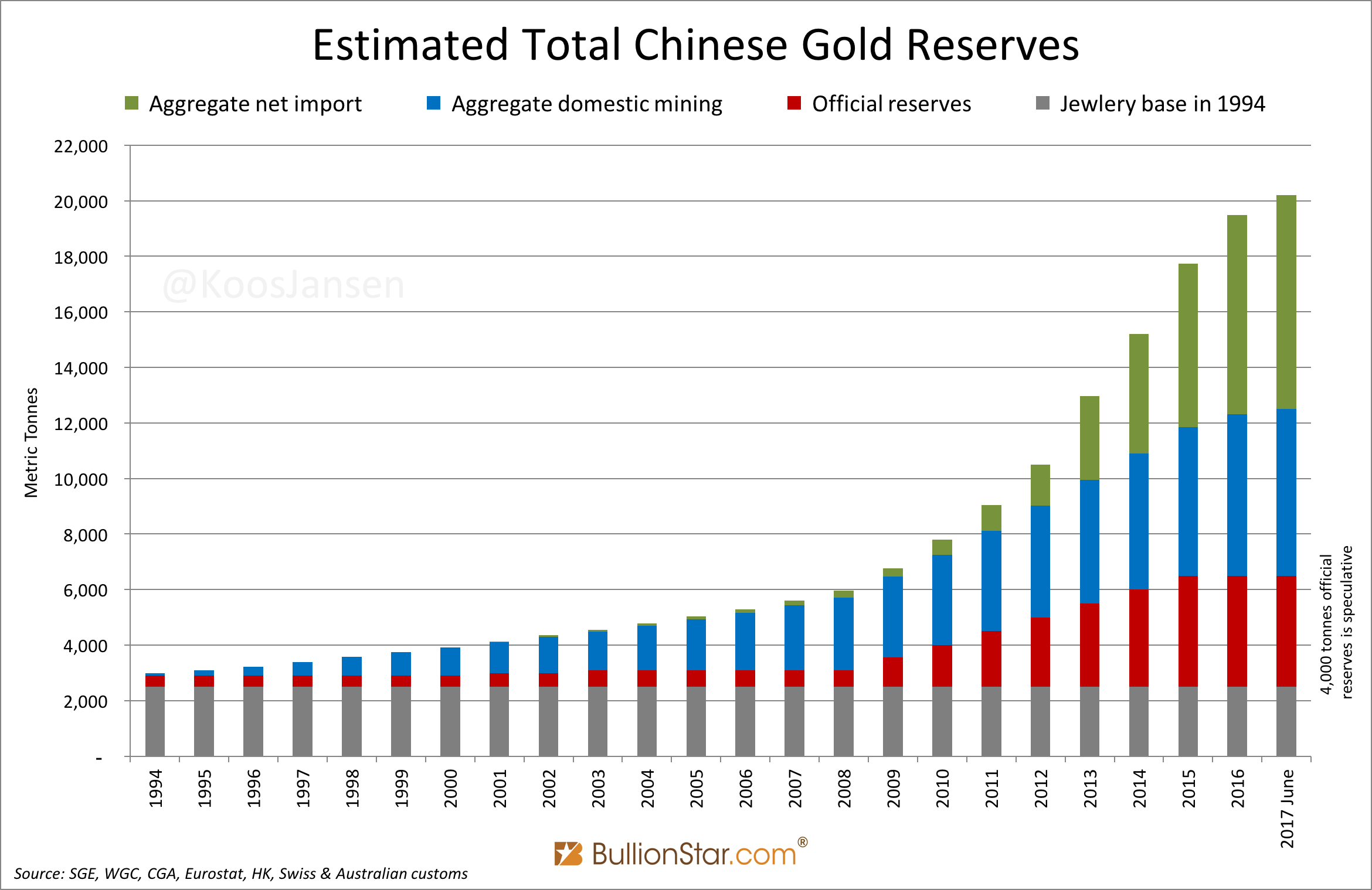 Chinese Gold Reserves June 2017