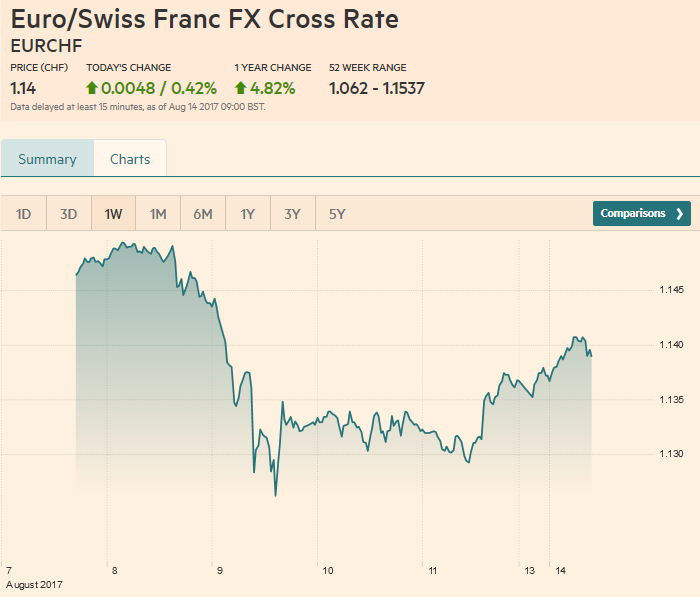 Euro / Swiss Franc FX Cross Rate, August 14