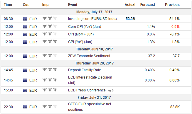Economic Events: Eurozone, Week July 17