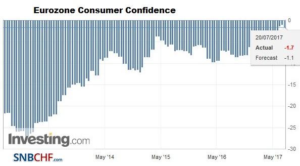 Eurozone Consumer Confidence, July 2017