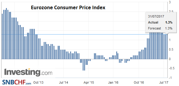 Eurozone Consumer Price Index (CPI) YoY, July 2017