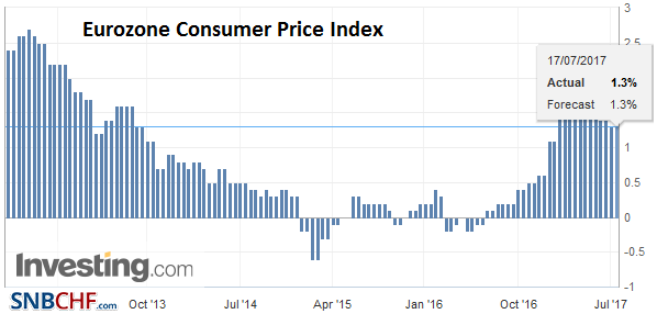 Eurozone Consumer Price Index (CPI) YoY, July 2017 (flash)