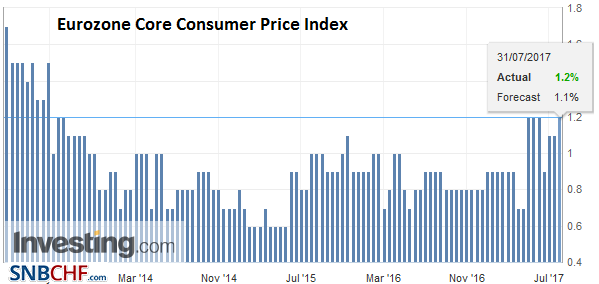 Eurozone Core Consumer Price Index (CPI) YoY, July 2017