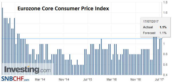 Eurozone Core Consumer Price Index (CPI) YoY, June 2017