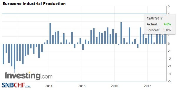 Eurozone Industrial Production YoY, May 2017