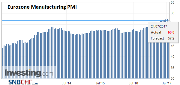 Eurozone Manufacturing PMI, July 2017 (flash)