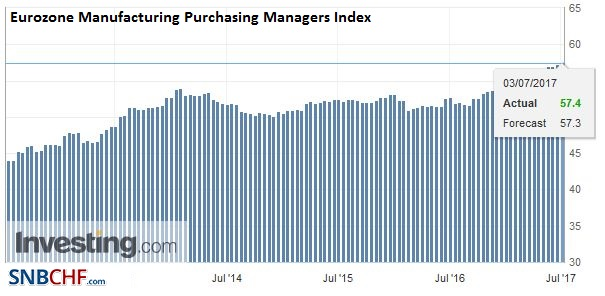 Eurozone Manufacturing Purchasing Managers Index (PMI), June 2017