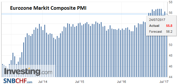 Eurozone Markit Composite PMI, July 2017 (flash)