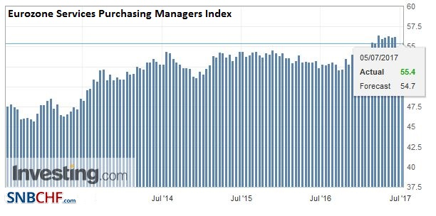 Eurozone Services Purchasing Managers Index (PMI), June 2017