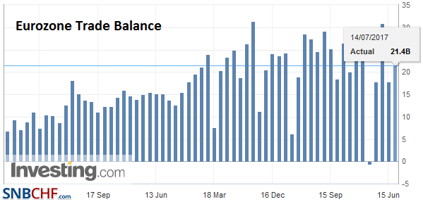 Eurozone Trade Balance, May 2017