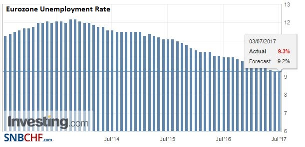 Eurozone Unemployment Rate, May 2017