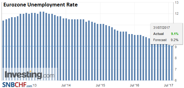 Eurozone Unemployment Rate, June 2017