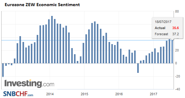 Eurozone ZEW Economic Sentiment, July 2017