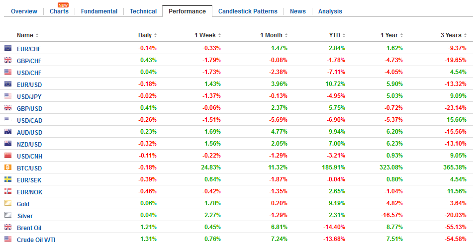 FX Performance, July 24