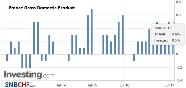 France Gross Domestic Product (GDP) QoQ, Q2 2017