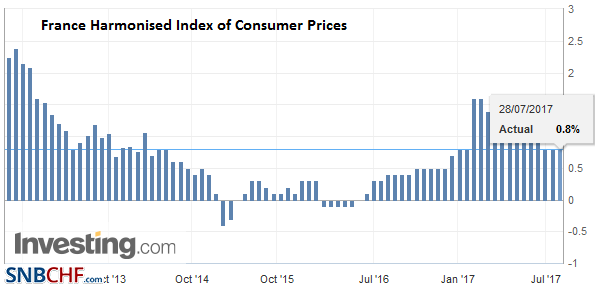 France Harmonised Index of Consumer Prices (HICP) YoY, Jul 2017 (flash)