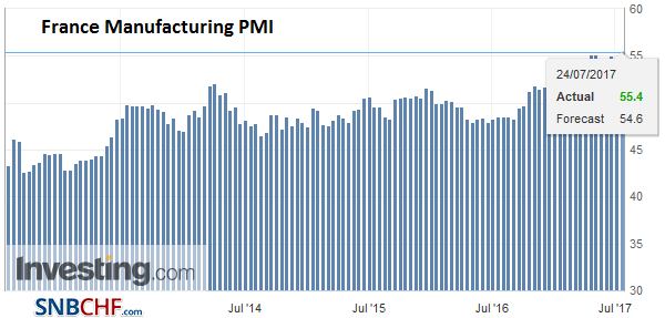 France Manufacturing PMI, July 2017 (flash)
