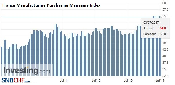 France Manufacturing Purchasing Managers Index (PMI), June 2017
