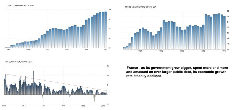 France Government Debt, Spending and Growth Rate to GDP, 1981 - 2017
