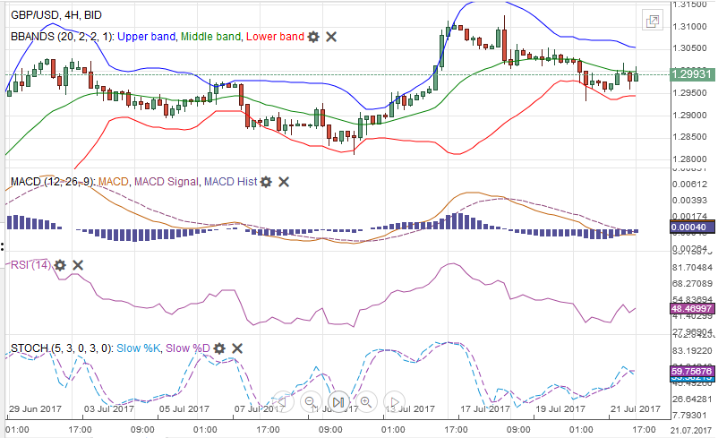 GBP/USD MACDS Stochastics Bollinger Bands RSI Relative Strength Moving Average July 22