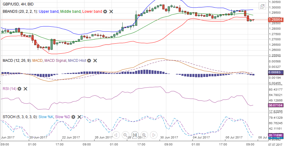 GBP/USD with Technical Indicators, July 08