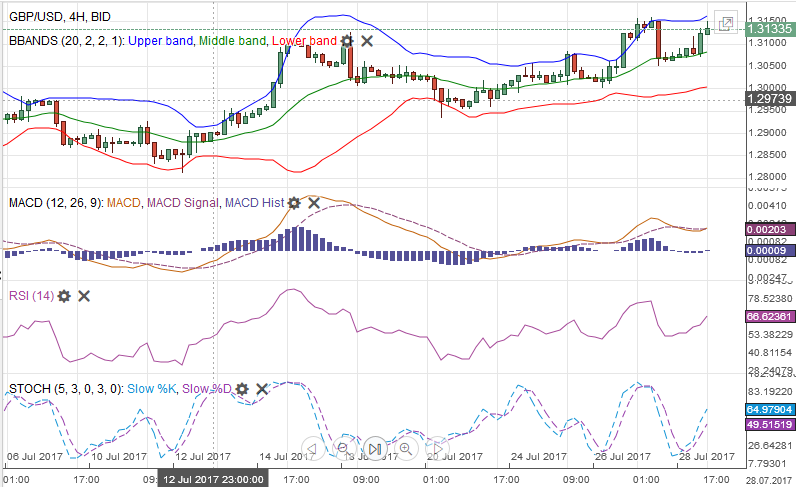 GBP/USD with Technical Indicators, July 29