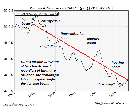 Wages and Salaries as Percent GDP