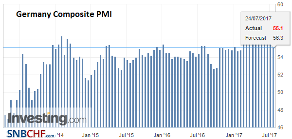 Germany Composite PMI, July 2017 (flash)