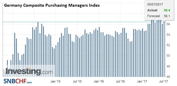 Germany Composite Purchasing Managers Index (PMI), June 2017