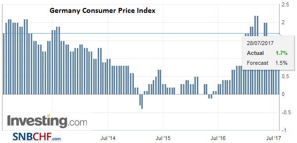 Germany Consumer Price Index (CPI) YoY, July 2017 (flash)