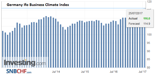 Germany Ifo Business Climate Index, July 2017