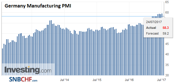 Germany Manufacturing PMI, July 2017 (flash)