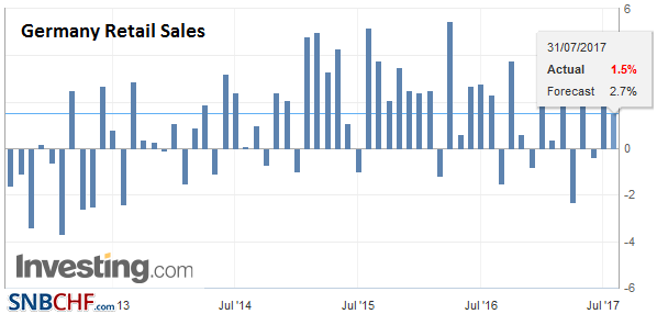 Germany Retail Sales YoY, June 2017