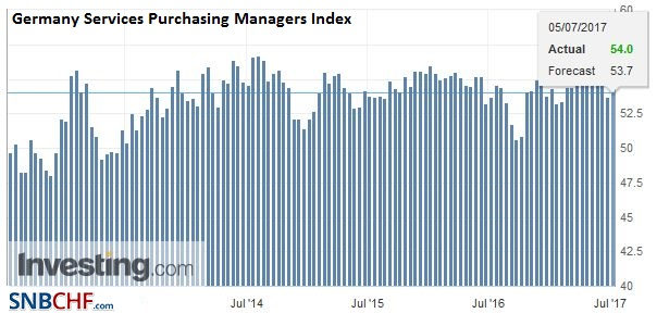 Germany Services Purchasing Managers Index (PMI), June 2017