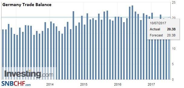 Germany Trade Balance, May 2017