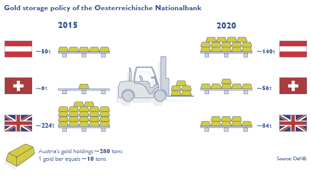 Gold Storage Overview OeNB 2015 - 2020