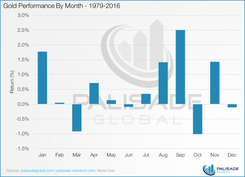 Gold performance by month 1979-2016