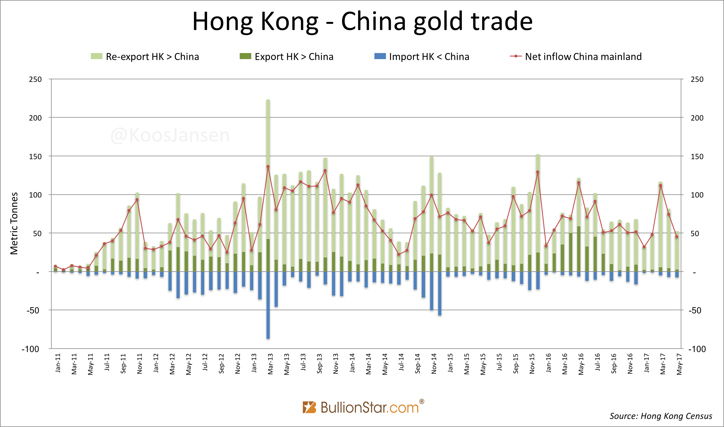 Hong Kong - China Gold Trade, Monthly Jan 2011 - May 2017