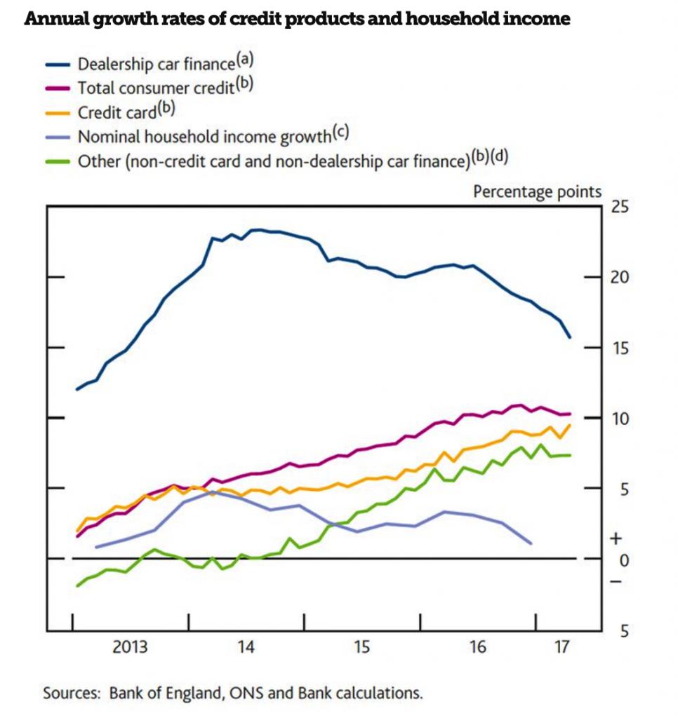 UK Household Debt Chart, 2012 - 2017