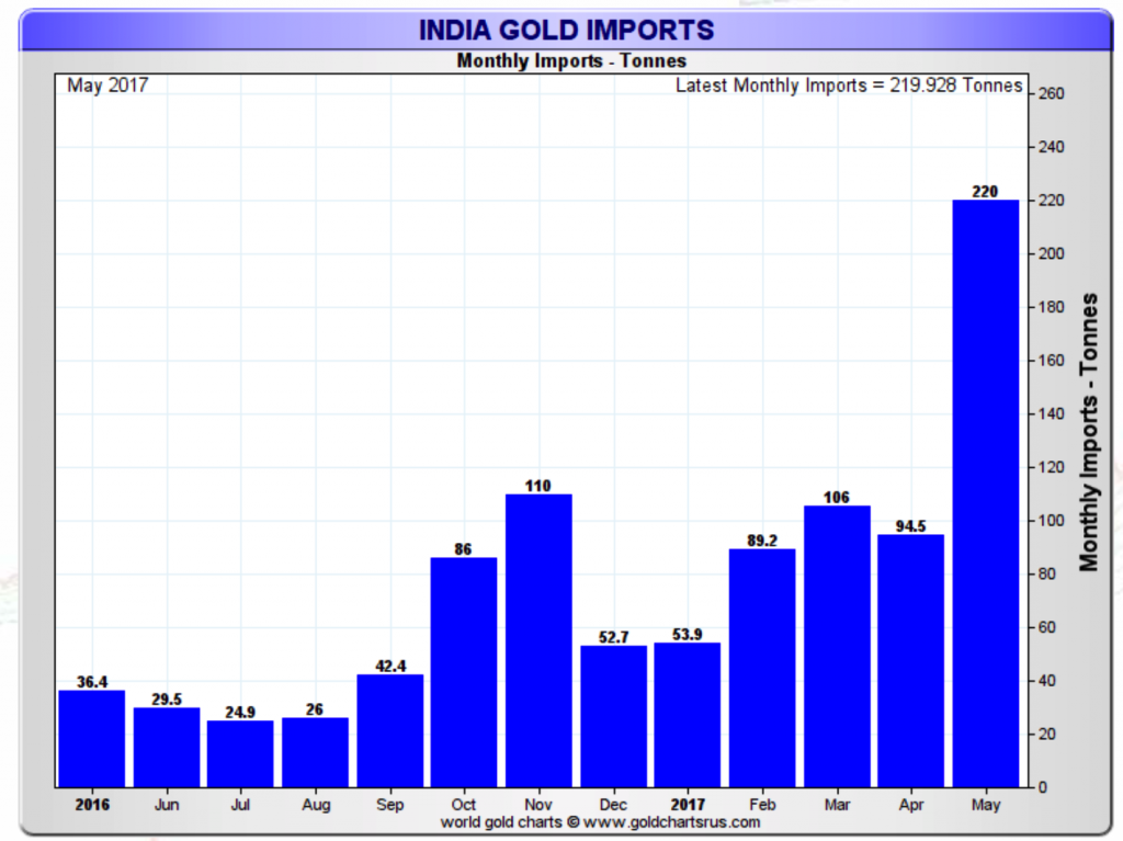 India Gold Imports, June 2016 - July 2017
