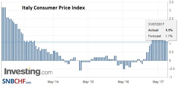 Italy Consumer Price Index (CPI) YoY, July 2017