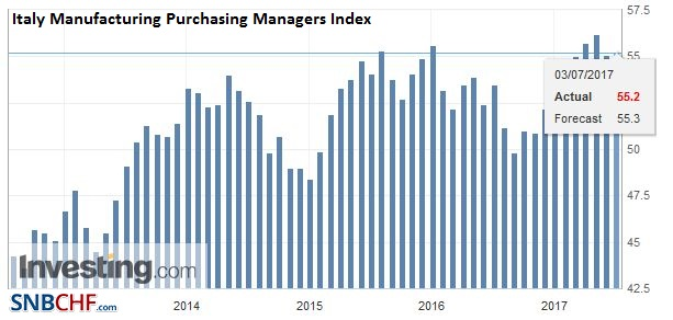 Italy Manufacturing Purchasing Managers Index (PMI), June 2017