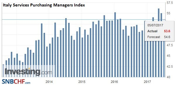 Italy Services Purchasing Managers Index (PMI), June 2017