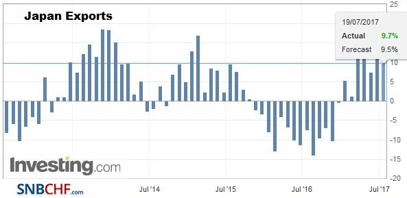 Japan Exports YoY, June 2017