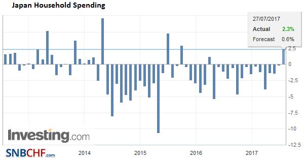 Japan Household Spending YoY, June 2017
