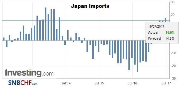 Japan Imports YoY, June 2017