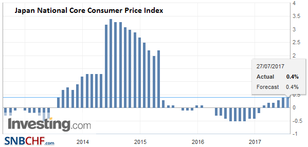 Japan National Core Consumer Price Index (CPI) YoY, June 2017