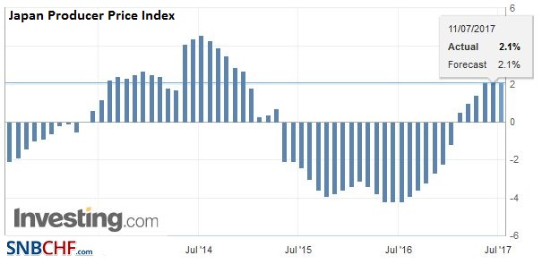 Japan Producer Price Index (PPI) YoY, June 2017