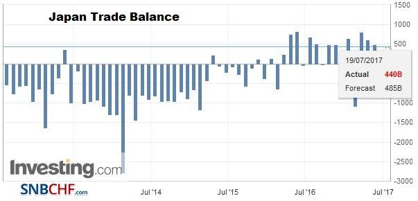 Japan Trade Balance, June 2017