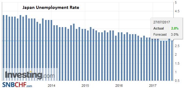 Japan Unemployment Rate, June 2017